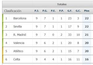 La Liga más igualada en nueve años en las primeras 9 jornadas.