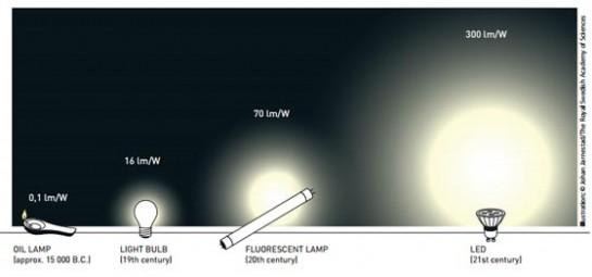 Evolución de las formas de iluminación en la historia. Imagen: Nobel.org