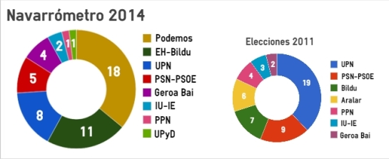 Podemos irrumpiría en Navarra como primera fuerza con 18 escaños a costa de la caída de UPN y PSN