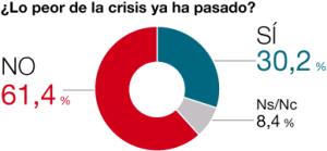 Barómetro del Periódico de Cataluña