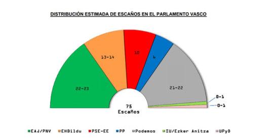 Podemos, segunda fuerza política vasca, según el Euskobarómetro