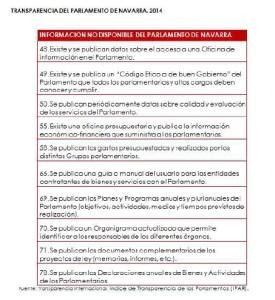Transparencia parlamento foral IF 2