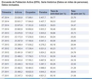 Encuesta de la EPA desde 2011 a 2014 por trimestres, período de medición establecido