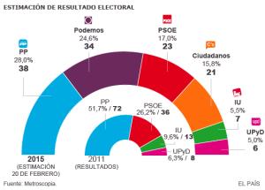 Encuesta febrero Metrocospia  Madrid
