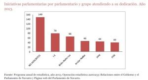 Iniciativas por parlamentarios o grupos
