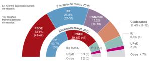 Encuesta Sigma Dos-El Mundo Andalucía