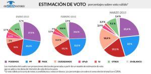 Ciudadanos pisa los talones a Podemos tras el sprint de catorce puntos en las encuestas