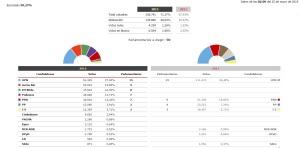 24 M: Con casi el 100% escrutado en Navarra, UPN gana las elecciones pero un pacto nacionalista sería mayoría