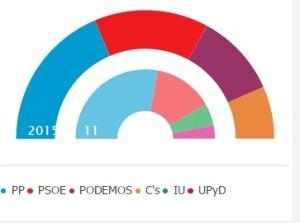 24 M: Cifuentes (PP) pierde la mayoría absoluta