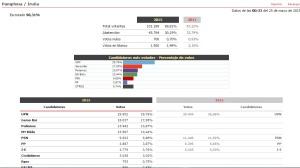 24 M: Con casi el 95% escrutado en Pamplona, UPN obtiene 10 concejales pero podría perder la Alcaldía