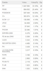 comunidad madrid Elecciones 24 de mayo 2015 por partidos