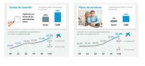 Datos fondos de inversion caixa 2015 6 T