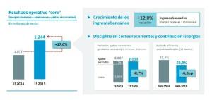 Datos ingresos y gastos caixa 2015