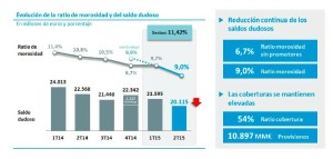 datos morosidad caixabank 2015 6T