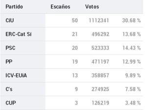 Elecciones catalanas 2012