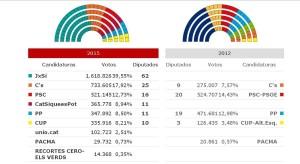 Resultados elecciones catalanas 2015.  Parlamento Catalán