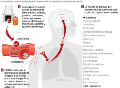 Cuatro miembros de una familia residente en Iraitzoz, intoxicados leves por inhalación de monóxido de carbono