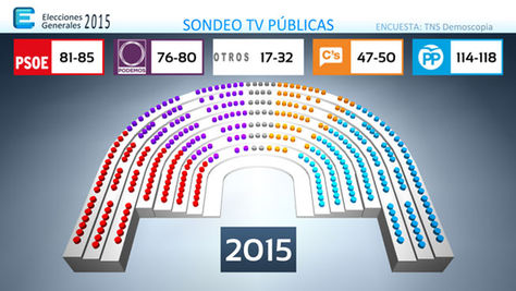 20 D: Los sondeos dan ganador al PP seguido de Podemos