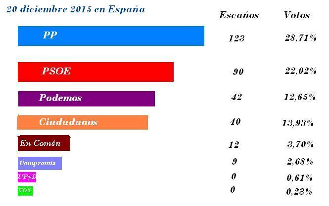 20 D: En España con el 100,00% escrutado el PP obtiene 123 escaños seguido del PSOE con 90, Podemos y C's