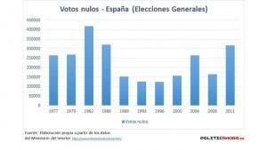 votos-nulos-jpg