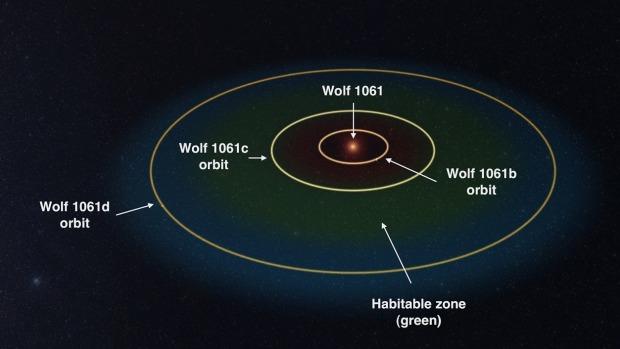 Encuentran un planeta potencialmente habitable