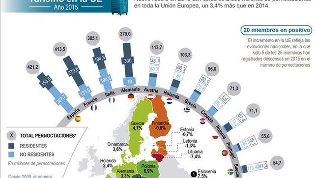 España fue en 2015 el país de la UE con más pernoctaciones en hoteles