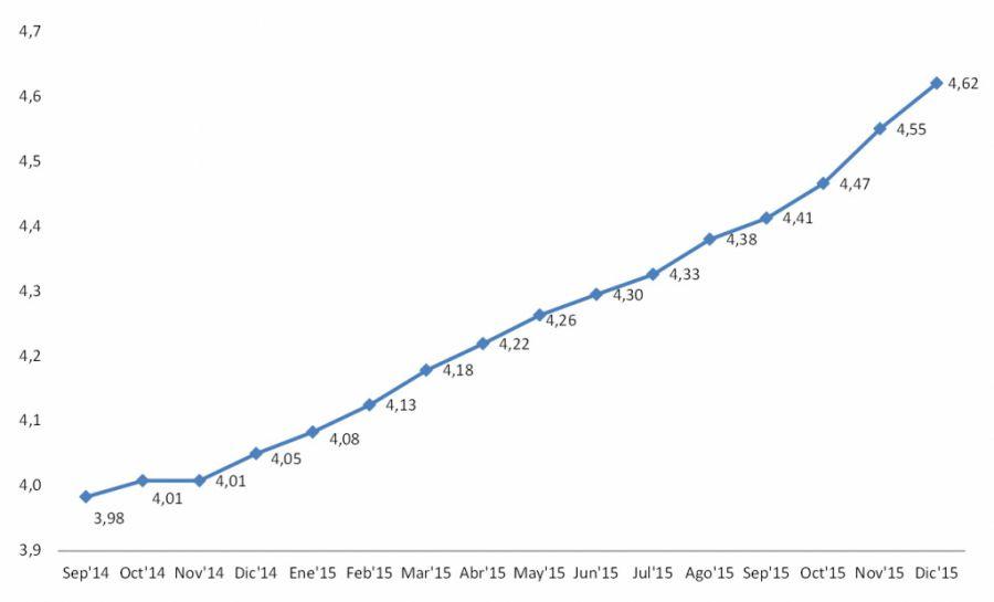 La percepción de la situación del país suspende aunque sube 0,5 puntos en 2015