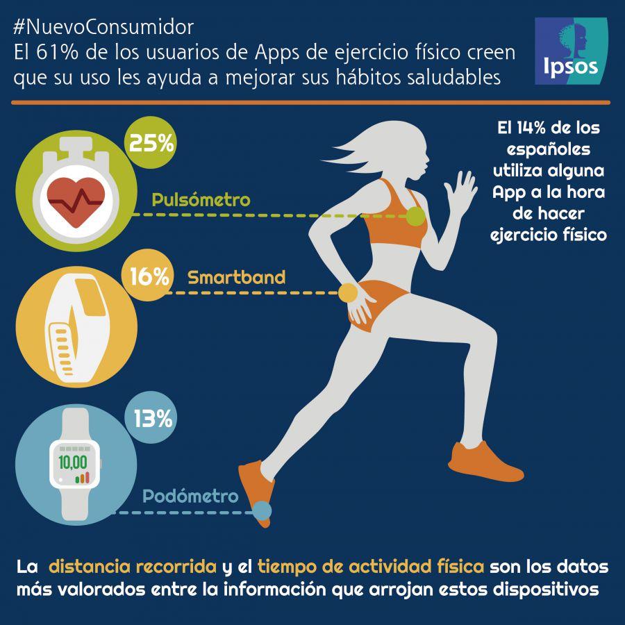 El 14% de los españoles utilizan alguna App a la hora de hacer ejercicio físico