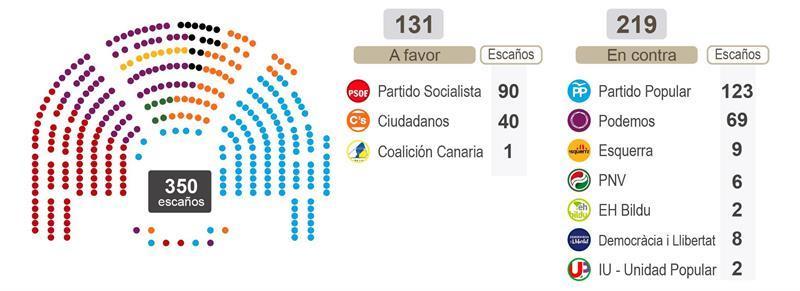 Pedro Sánchez pierde la investidura por segunda vez