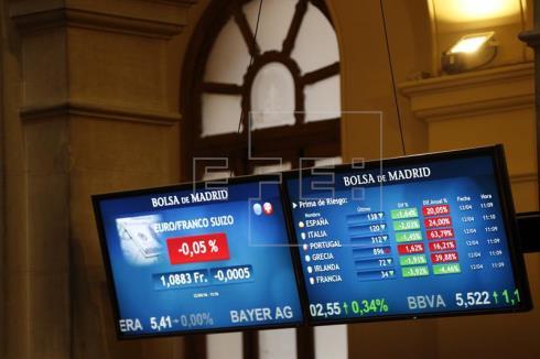 La Bolsa española mantiene los 9.000 puntos pese a caer el 0,04%