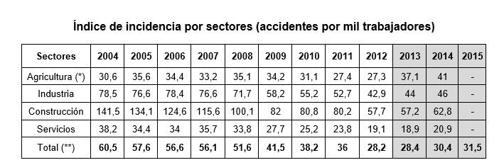 incidencia accidentes en navarra 2016