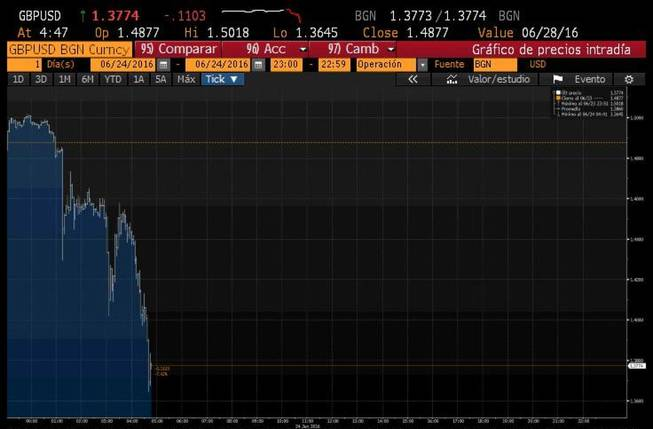 Los mercados viven otro viernes negro: La libra y las bolsas se hunden