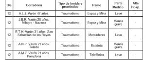 Relación de heridos en los encierros de San Fermín 2016, atendidos en el Complejo Hospitalario de Navarra en Pamplona.
