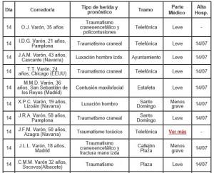 Relación todos los heridos en los encierros de San Fermín 2016