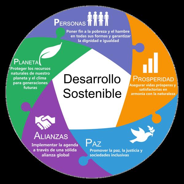 Arranca en Navarra la Agenda 2030 contra la pobreza, la desigualdad y el cambio climático