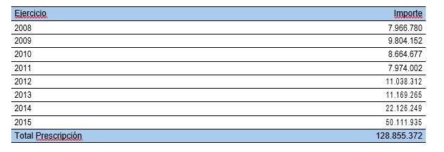 deuda-prescrita-a-hacienda-navarra-2007-2015