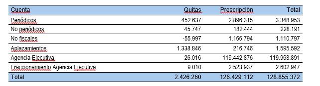 deuda-prescrita-a-hacienda-navarra-2008-2015