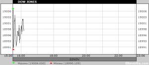 El Dow Jones pulveriza máximos y toca por primera vez en la historia los 19.000