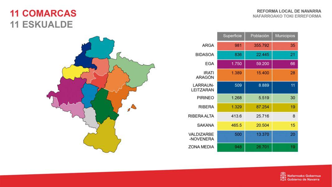 El Gobierno presenta el anteproyecto de ley de reforma de la Administración Local de Navarra