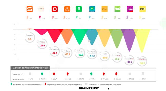 Movistar, Mi Vodafone y Orange suspenden en el Estudio Comparativo sobre Apps móviles