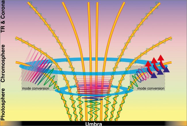 Observan el calentamiento de las ondas magnéticas en el Sol