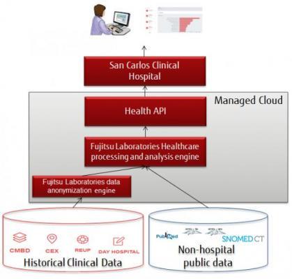 El diagnóstico médico artificial de Fujitsu alcanza el 95 % de aciertos