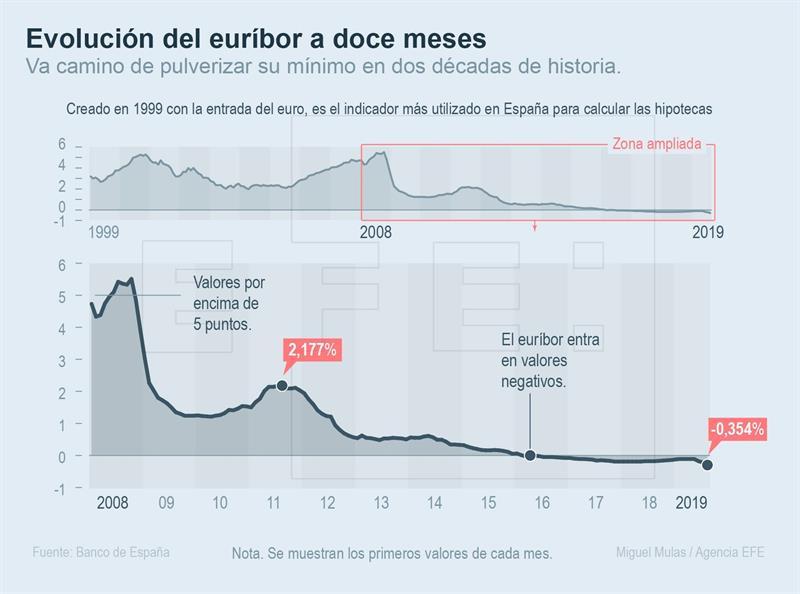 El euríbor pulverizará en agosto su mínimo histórico hasta cerca del -0,354 %
