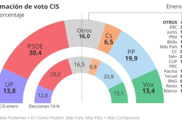 El CIS de Tezanos aumenta la estimación de voto de PSOE y Podemos tras la investidura