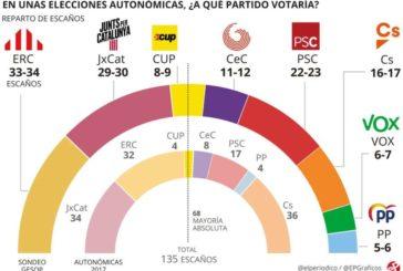 ERC ganaría las elecciones en Cataluña y Ciudadanos se hundiría