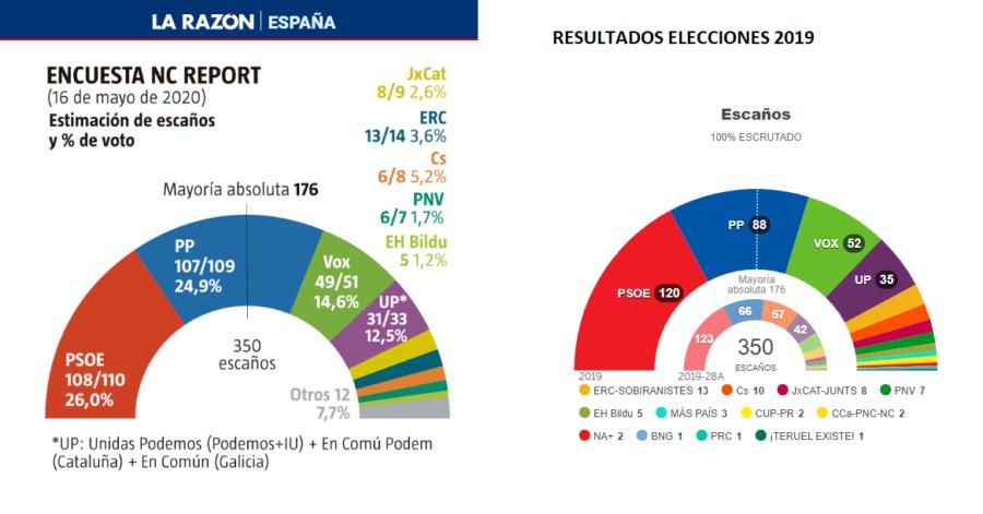 El PP alcanzaría al PSOE en unas posibles elecciones, según una encuesta de La Razón