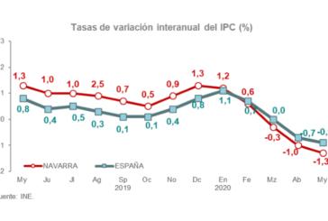 Los precios bajaron tres décimas en el mes de mayo en Navarra