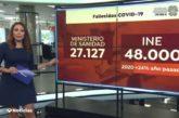 INE: La pandemia por el coronavirus eleva las muertes en España en más de 48.000 personas respecto a los años anteriores