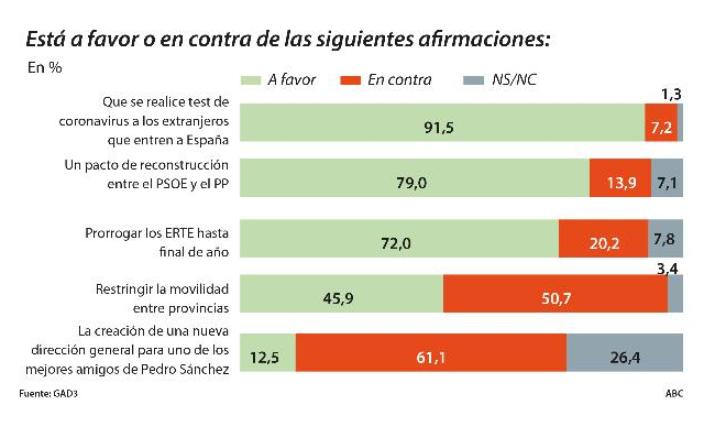 Los españoles suspenden la gestión de Sánchez, el 79% prefieren el pacto PSOE-PP