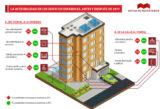 El 9,1% de los edificios construidos en Navarra después de 2011 son accesibles